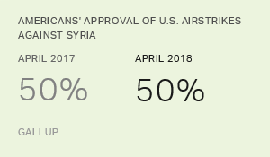 Snapshot: Half of Americans Approve of Strikes on Syria