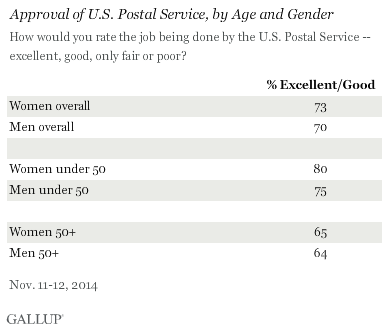 Americans' Ratings of Postal Service, by Age and Gender