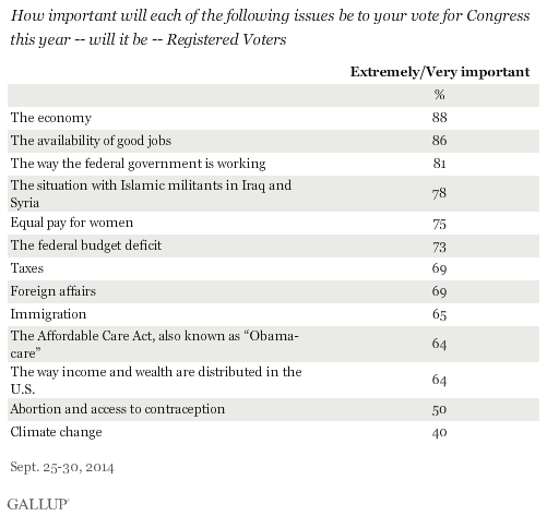 Top Priorities in terms of voting for Congress this year