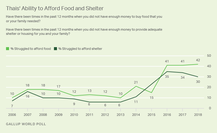 Line graph. Trend in Thais' ability to afford food and shelter.