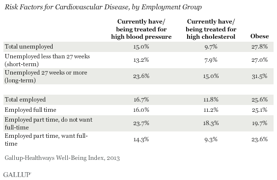 Risk Factors for Cardiovascular Disease, by Employment Group