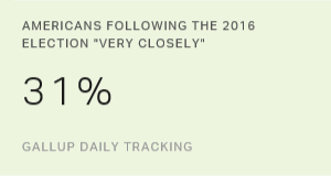 Three in 10 Americans Follow Election Very Closely