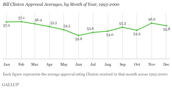 Bill Clinton Approval Averages, by Month of Year, 1993-2000