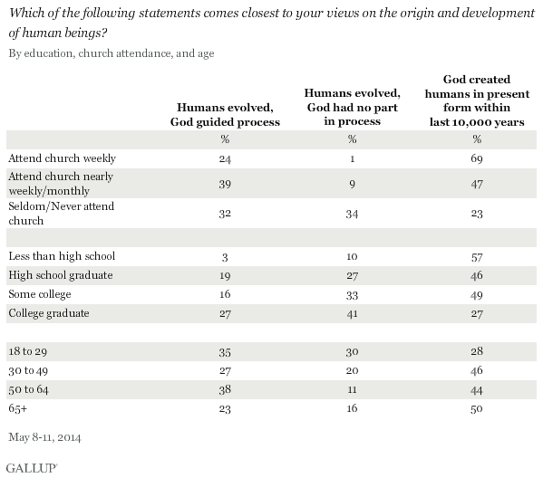 Which of the following statements comes closest to your views on the origin and development of human beings? By education, church attendance, and age, May 2014
