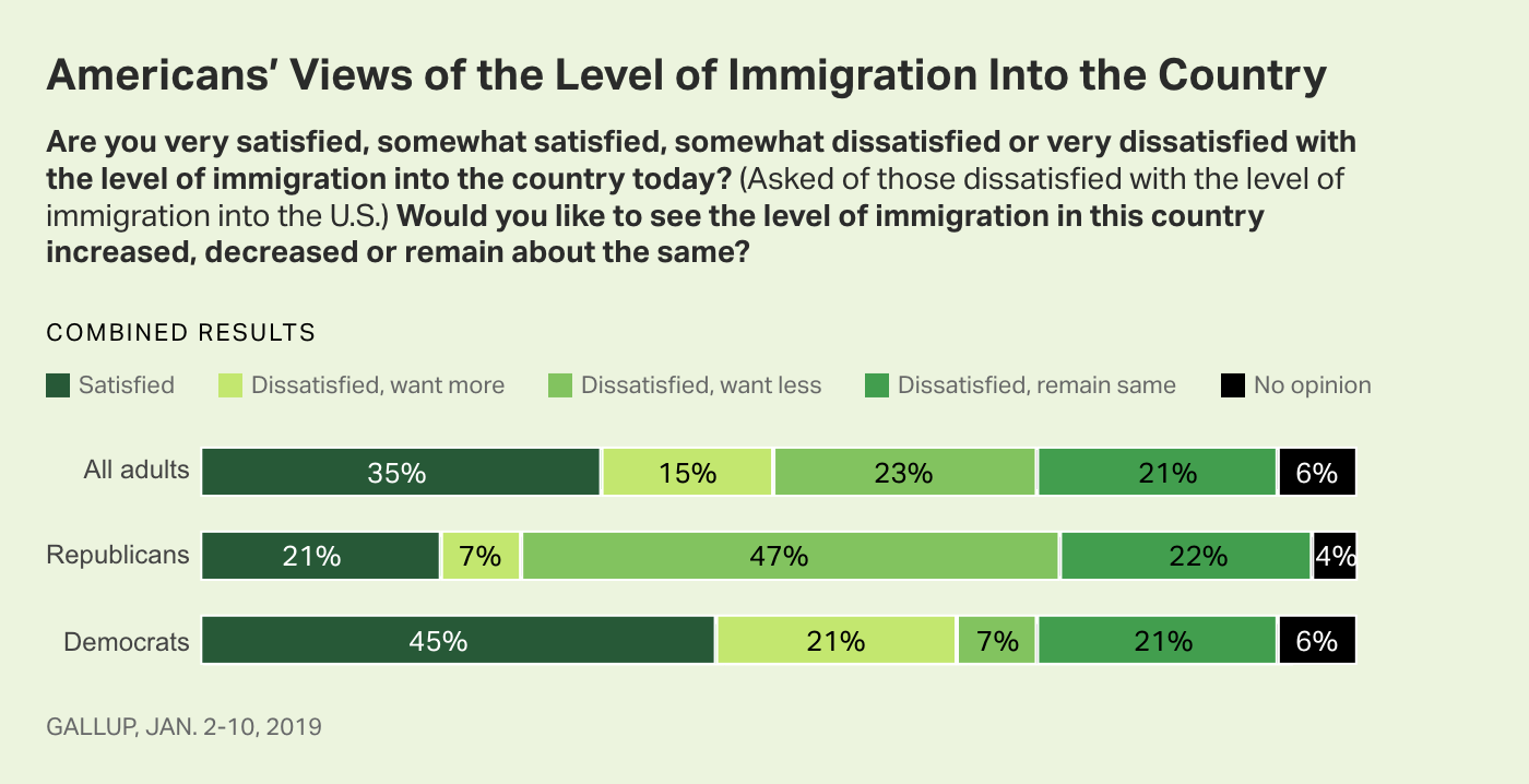 Bar graph. Americans' views of the level of immigration into the U.S., by party, January 2019.