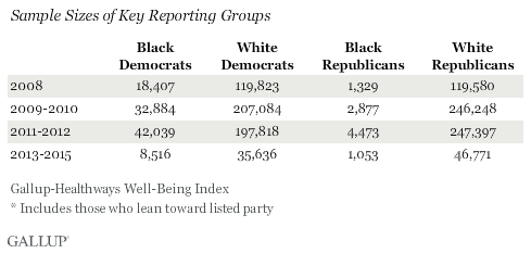 sample sizes of key reporting groups
