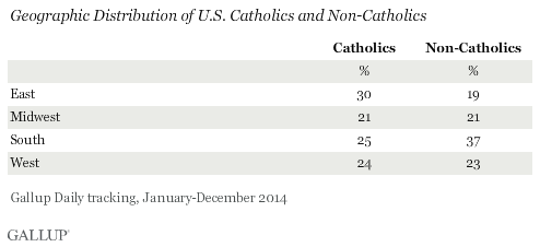 Geographic Distribution of U.S. Catholics and Non-Catholics
