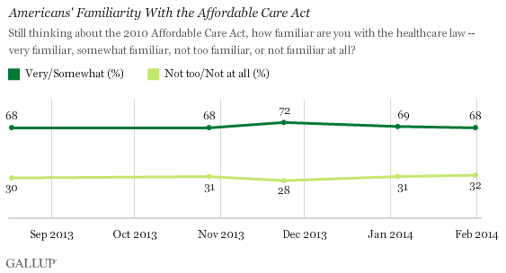 Trend: Americans' Familiarity With the Affordable Care Act