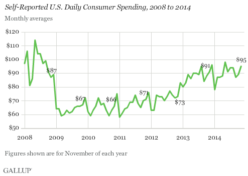 Self-Reported U.S. Daily Consumer Spending, 2008 to 2014