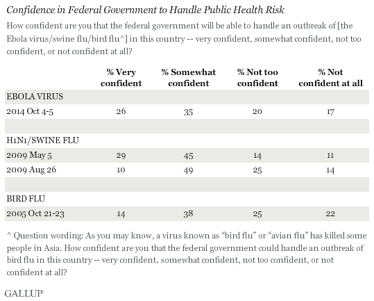 Confidence in Federal Government to Handle Public Health Risk
