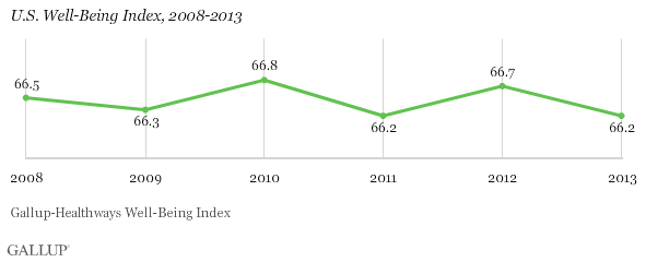 U.S. Well-Being Index, 2008-2013