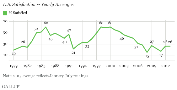 U.S. Satisfaction -- Yearly Averages
