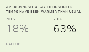 Americans Who Say Their Winter Temps Have Been Warmer Than Usual, 2015 and 2016