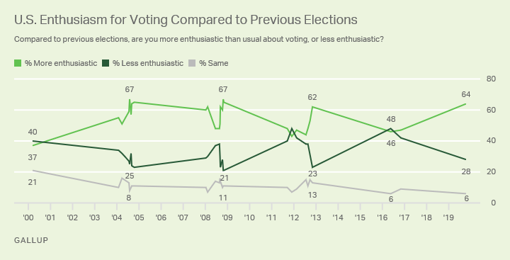 Line graph. American' enthusiasm for voting compared with previous elections.