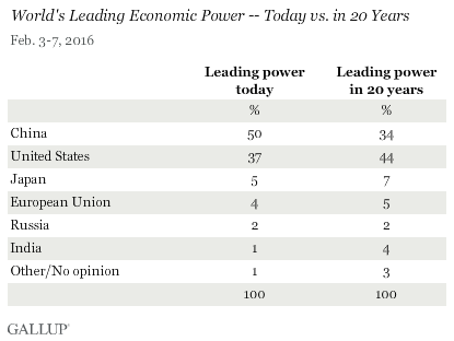 World's Leading Economic Power -- Today vs. in 20 Years