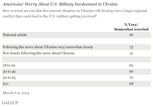 Americans' Worry About U.S. Military Involvement in Ukraine, March 2014