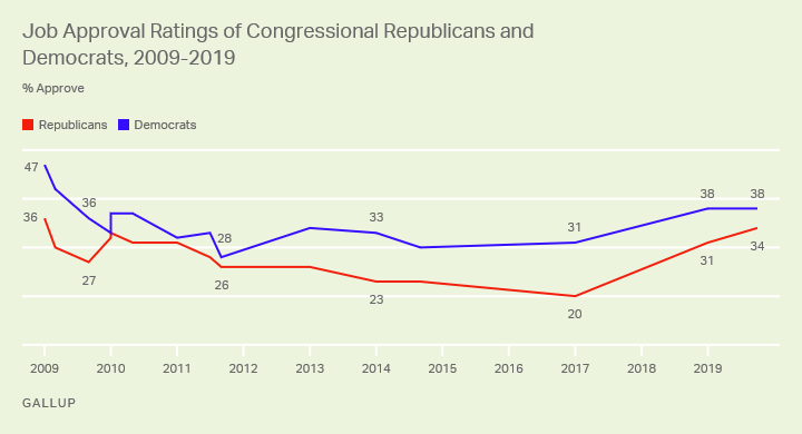 Line graph. Job approval ratings of Democrats and Republicans in Congress since 2009.