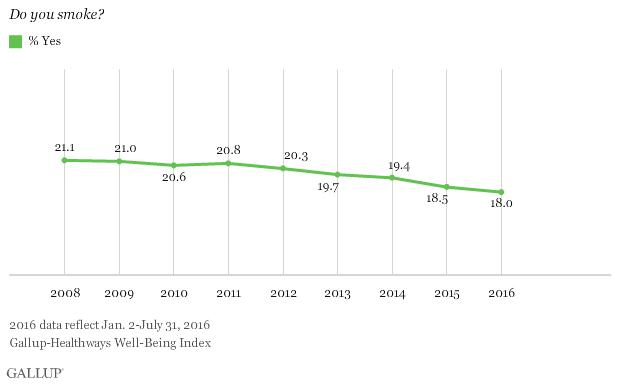fund smoking rates continue - 618×384