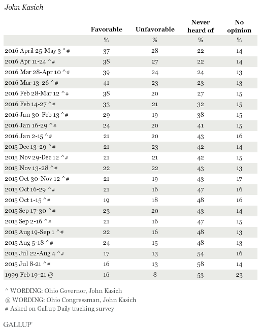 Favorability Ratings of John Kasich
