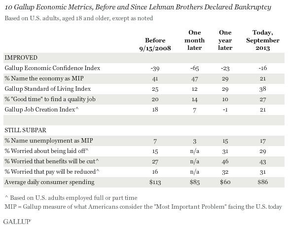 10 Gallup Economic Metrics, Before and Since Lehman Brothers Declared Bankruptcy