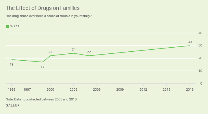 Line graph: Americans' views on whether drug abuse has been a source of trouble in their family, 1995-2018. 2018: 30% say yes.
