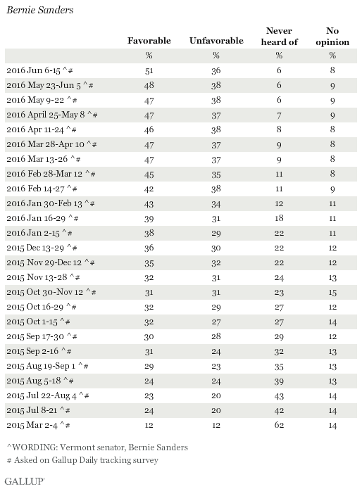 Favorability Ratings of Bernie Sanders