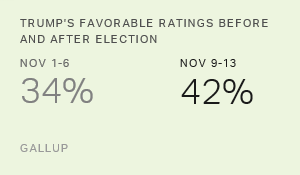 Trump Favorability Up, but Trails Other Presidents-Elect