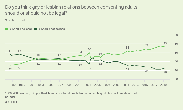 Line graph. Should gay or lesbian relationships between consenting adults be legal?
