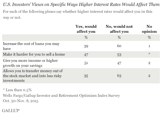 U.S. Investors' Views on Specific Ways Higher Interest Rates Would Affect Them, Fourth Quarter 2015