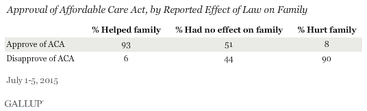 Approval of Affordable Care Act, by Reported Effect of Law on Family