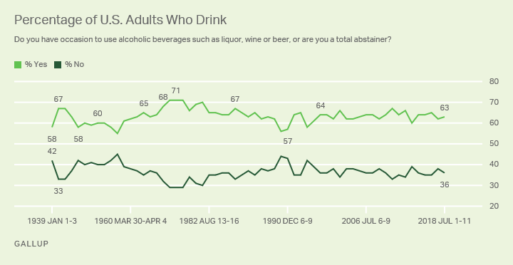 Line graph: Percentage of U.S. Adults Who Drink. 2018 Yes: 63%, No: 36%.