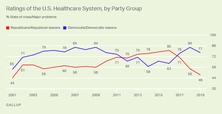 Line graph. Trend line in ratings of the U.S. healthcare system among Republicans and Democrats.