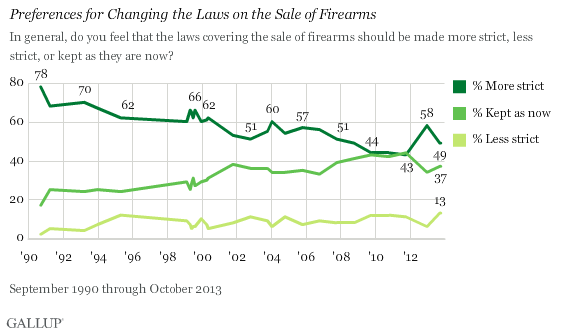 Long-Term Trend: Preferences for Changing the Laws on the Sale of Firearms