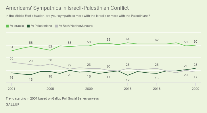 Line graph, 2001-2020. Percentages of Americans who sympathize more with the Israelis or with the Palestinians in Middle East.