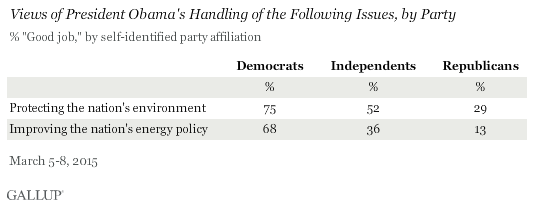 Views of President Obama's Handling of the Following Issues, by Party, March 2015