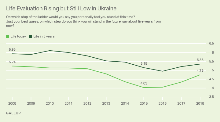 Line graph. Life evaluations in Ukraine are slowly rising since hitting a record low during and after the recent recession.