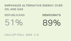 In U.S., 73% Now Prioritize Alternative Energy Over Oil, Gas