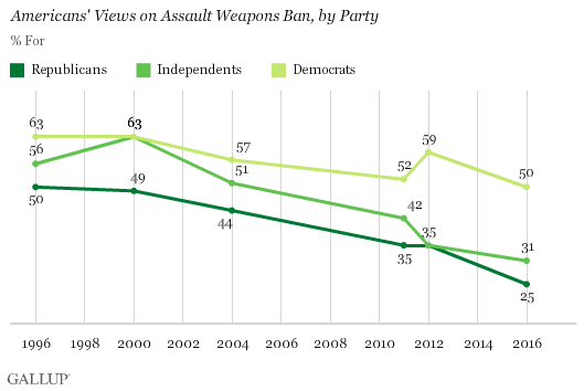 Statements of Support for Enforcement of the Assault Weapons Ban
