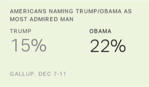 Obama Bests Trump as Most Admired Man in 2016