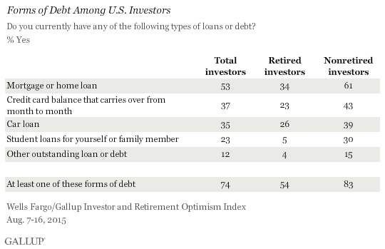 Forms of Debt Among U.S. Investors