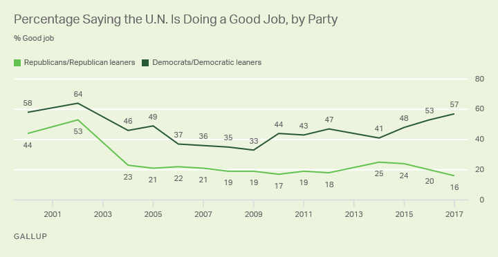 Line graph. Percentage of Americans who say the U.N. is doing a good job, by party, since 2000.