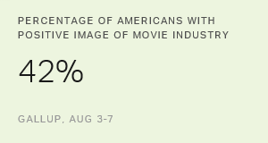 Movie Industry's Image in U.S. Matches 16-Year High