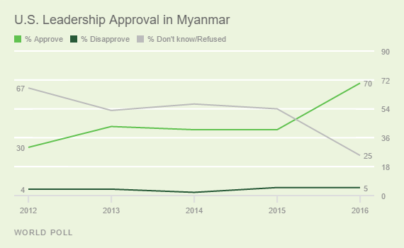 U.S. Leadership Approval in Myanmar