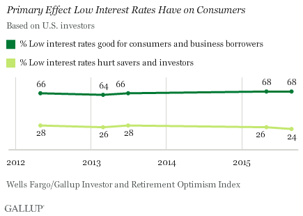 Primary Effect Low Interest Rates Have on Consumers