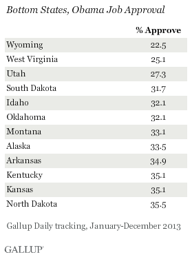 Bottom States, Obama Job Approval, 2013