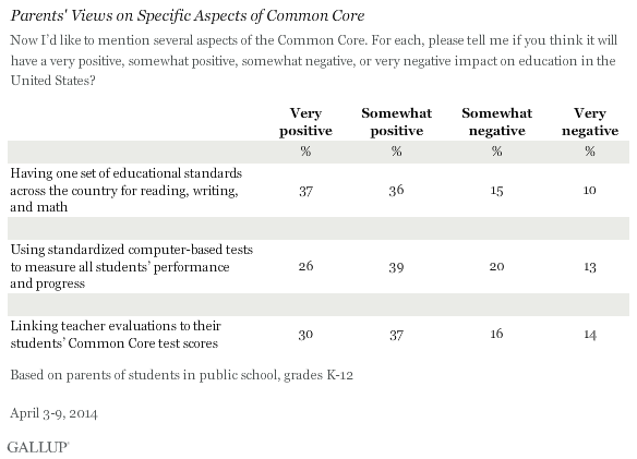 Parents' Views on Specific Aspects of Common Core, April 2014