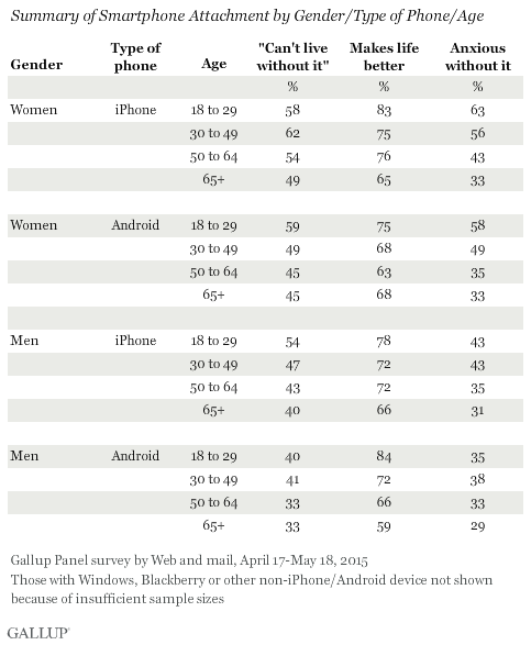 Summary of Smartphone Attachment by Gender/Type of Phone/Age, April-May 2015
