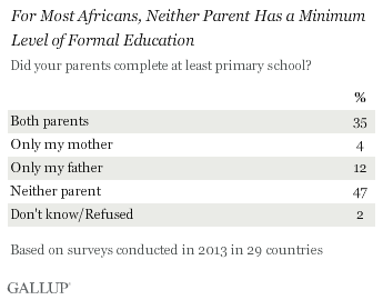 for most africans, neither parent has a minimum level of formal education