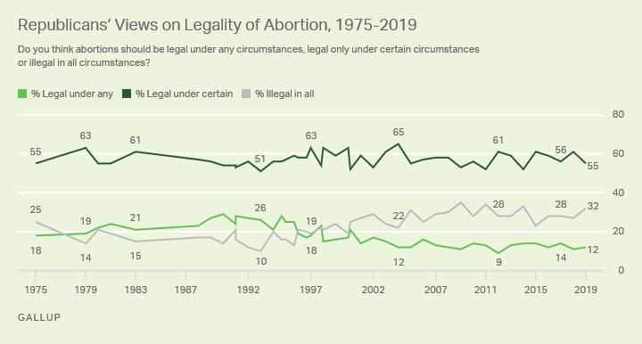 Line graph. The opinions of Republicans on the legality of abortion from 1975-2019.