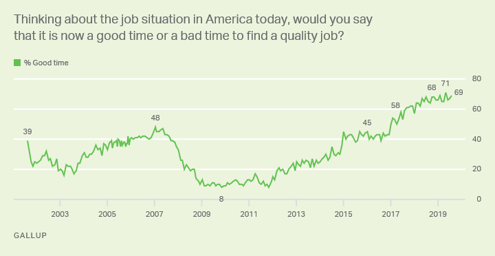 Line graph, 2001-19: Is it a good time or a bad time in U.S. to find a quality job? High: 71% (May 2019); low: 8% (Nov 2009).